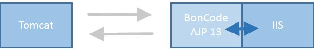 Tomcat connected via BonCode AJP 13 to IIS
